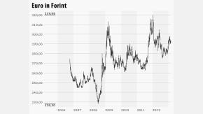 Infografik / Chart HUFEUR 250213