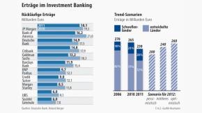 Infografik / Erträge im Investment Banking