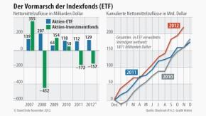 Infografik / Der Vormarsch der Indexfonds / ETF