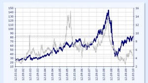 Ölpreis arbeitet am Ausbruch nach oben