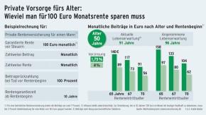 Infografik / Wieviel man für 100 Euro Monatsrente sparen muss / Alter 50 Jahre