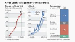 Infografik / Goldnachfrage im Investment-Bereich