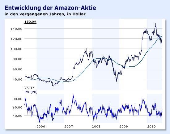 Amazon Aktie Aktuell