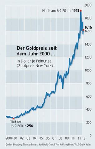 Der Goldpreis seit dem Jahr 2000 ...