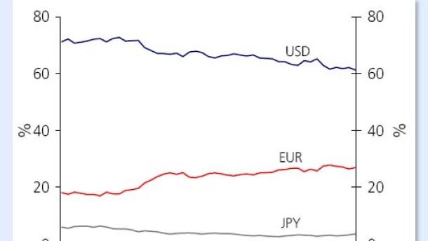 zusammensetzung der währungsreserven