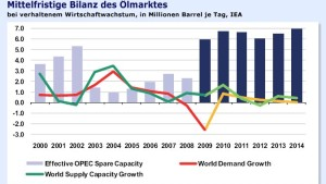 IEA senkt Ölnachfrage-Prognose