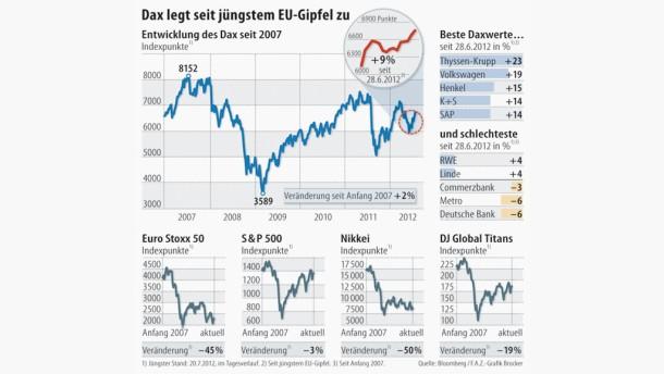 Auf dem deutschen Aktienmarkt keimt neue Hoffnung
