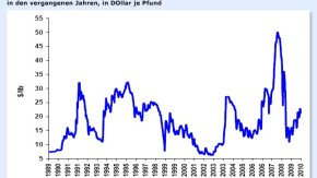 kobalt chart 220210