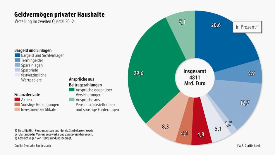 Die Verteilung des privaten Geldvermögens im zweiten Quartal 2012: circa 46 Prozent Bargeld und Einlagen, 17,2 Prozent Finanzderivate und 36,7 Prozent Ansprüche aus Beitragszahlungen