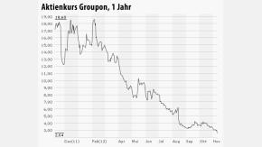 Aktienkurs Groupon, 1 Jahr