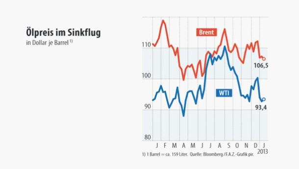 Infografik / Ölpreis im Sinkflug
