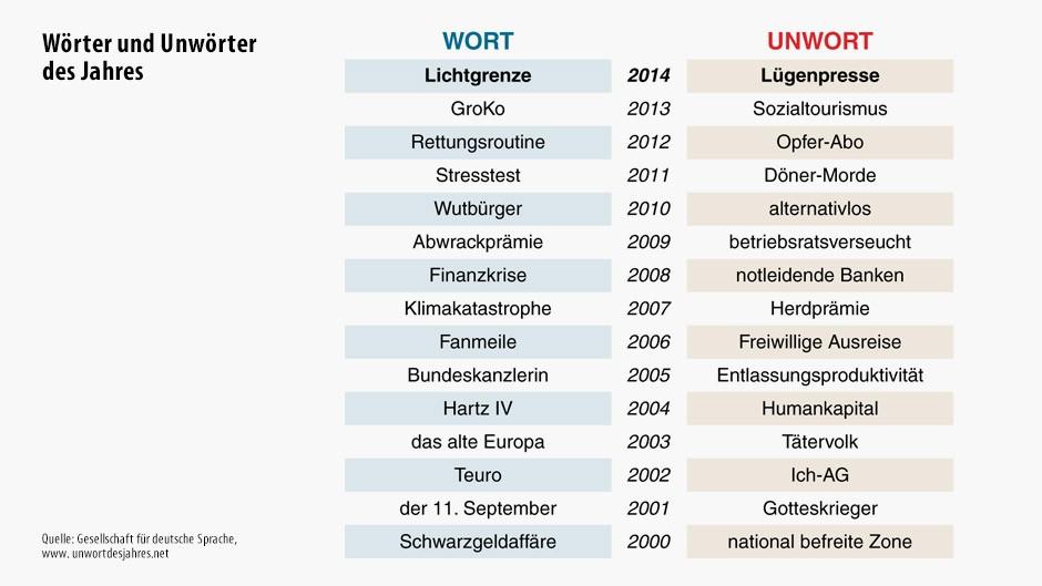Wort/Unwort-Chronik