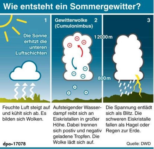 Ausgezeichnet Wie Entsteht Dampf Zeitgenössisch - Elektrische ...