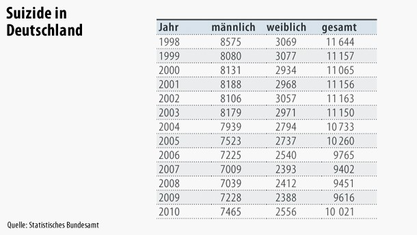 Die Suizidstatistik in Deutschland seit 1998