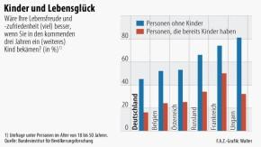 Infografik / Kinder und Lebensglück / Umfrage