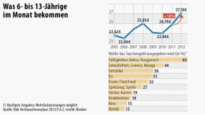 Infografik / Kids Verbraucheranalyse / Taschengeld von 6- bis 13-Jährigen