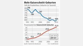 Infografik / Mehr Kaiserschnitt-Geburten