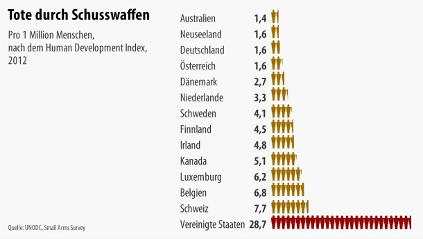 http://media0.faz.net/ppmedia/aktuell/gesellschaft/kriminalitaet/4226587653/1.3946090/article_multimedia_overview/hq/infografik-tote-durch.jpg