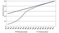 Der Anteil der Beschäftigten mit einem Arbeitszeitkonto nimmt weiter zu. Auch in Ostdeutschland baut mittlerweile jeder zweite mit diesem Modell Überstunden ab.