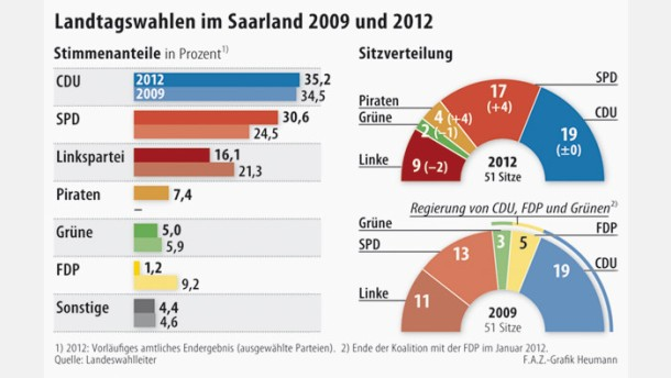 Infografik / Landtagswahlen im Saarland 2009 und 2012
