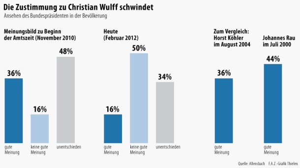 Bilderstrecke zu: Allensbach-Analyse: Die Anatomie des Wulff ...