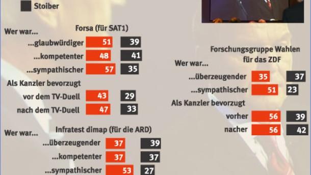ARD und ZDF lehnen neue Regeln ab