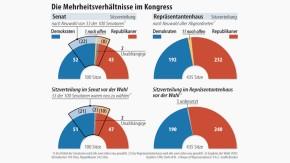 Infografik / Die Mehrheitsverhältnisse im Kongress
