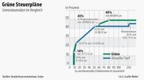 Infografik / Grüne Steuerpläne / Grenzsteuersätze im Vergleich