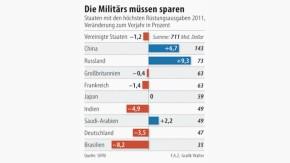 Infografiken / Rüstungsausgaben 2011