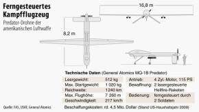 Infografik / Predator-Drohne der amerikanischen Luftwaffe