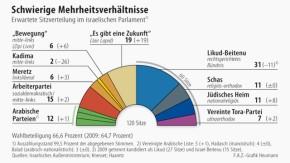 Infografik / Wahl in Israel / Schwierige Mehrheitsverhältnisse