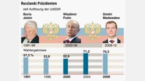 Infografik / Russlands Präsidenten