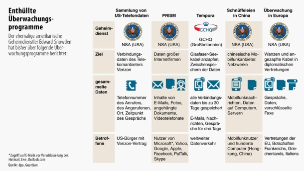 Infografik / Edward Snowden / Enthüllte Überwachungsprogramme