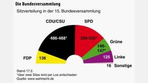Infografik / Die Bundesversammlung