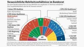 Infografik / Voraussichtliche Mehrheitsverhältnisse im Bundesrat