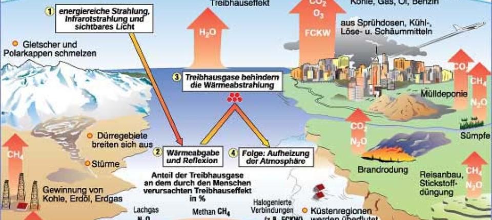 Klimakonferenz Was Die Wärme In Der Atmosphäre Hält