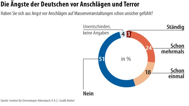 terror angst der deutschen nimmt laut allensbach studie zu. Black Bedroom Furniture Sets. Home Design Ideas