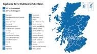 So hat Schottland entschieden