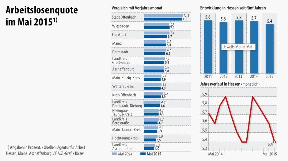 Arbeitslosenquote Frankfurt