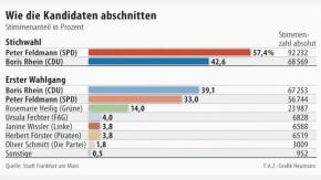 Infografik / Wahl OB Frankfurt / Ergebnisse / Alle Kandidaten