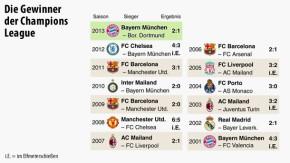 Infografik / Die Gewinner der Champions League