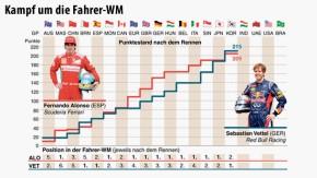 Infografik / Formel 1 / Kampf um die Fahrer-WM