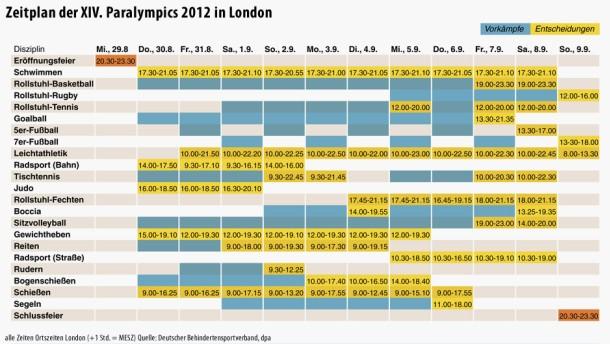 Infografik / Paralympics 2012 / Zeitplan