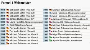 Infografik / Formel-1-Weltmeister