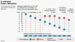 Infografik / So wird Vettel Formel-1-Weltmeister