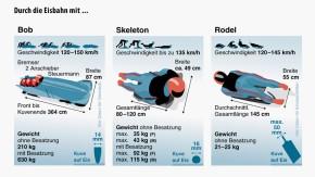 Infografik / Durch die Eisbahn mit ...