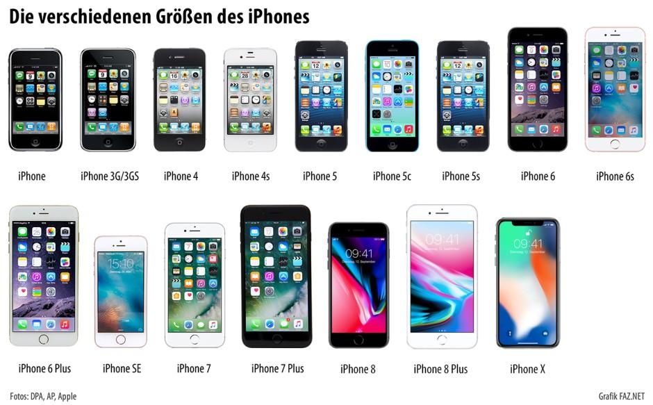 Smartphone Entwicklung