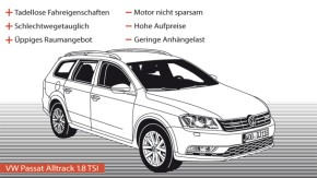 Infografik / Fahrtbericht / VW Passat Alltrack 1.8 TSI