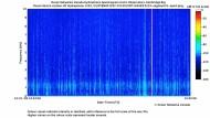 Spektrogrammvideo aus der Kanadischen Arktis