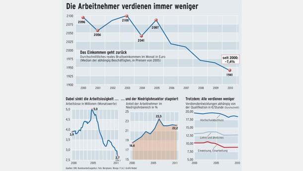 Infografik / Einkommensentwicklung / Arbeitnehmer
